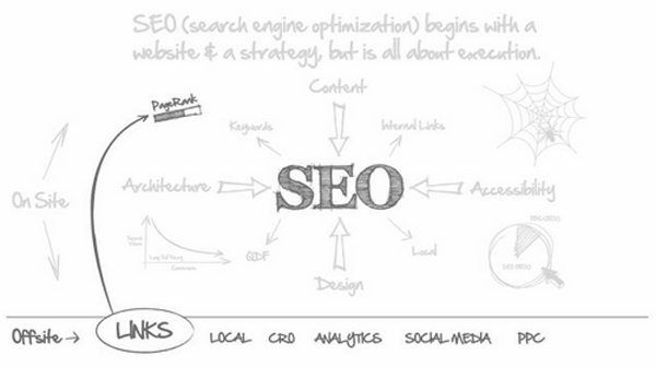 offsite SEO services - Atomic Social Media